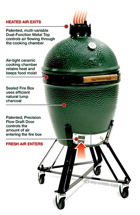 A beginner's help guide to kamado cooking (big egg-style) on a tight budget and something at the