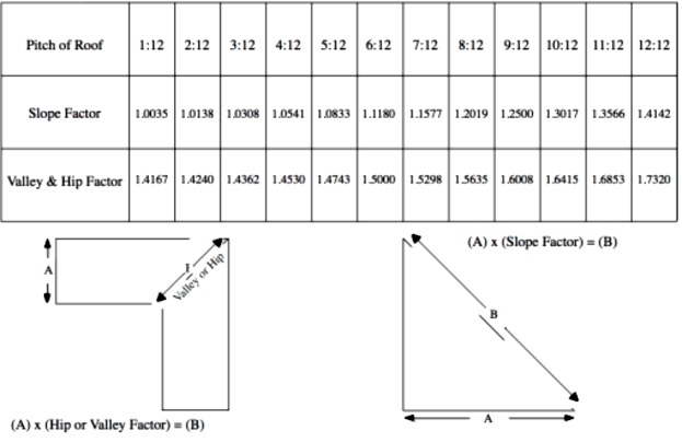Roof pitch calculator calculates pitch, rafter length, angle and.