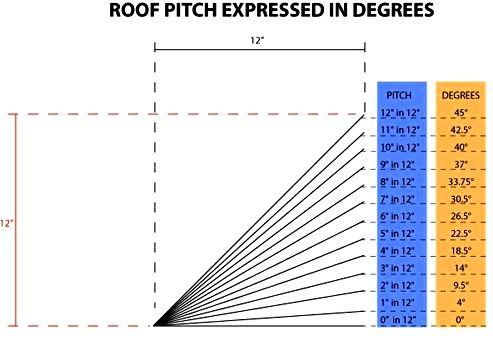 roof pitch expressed in degrees